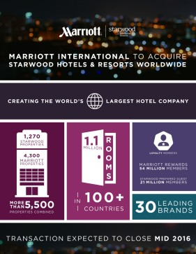 Marriott-and-Starwood-infographic_R3-1200x1552